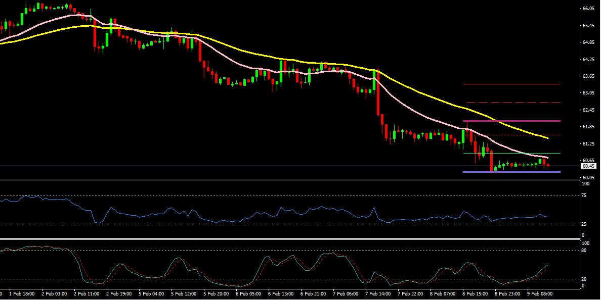 Crude oil trading signals