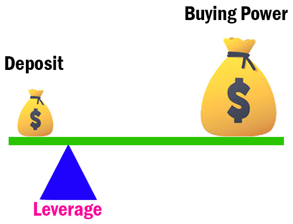 What is Leverage in Forex | Leverage - What is Leverage in Trading